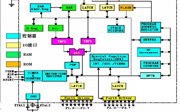 MCS-51单片机的硬件结构详细资料概述