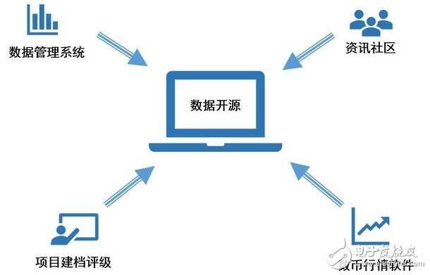 """基于区块链数字资产投资服务平台""""分子未来""""引领着投资市场的发展"""