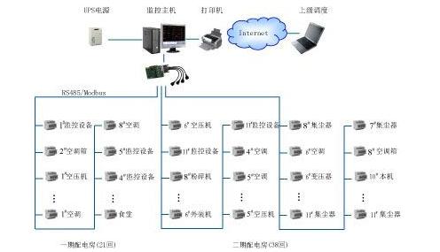 關于生產現場設備監控系統的簡單剖析