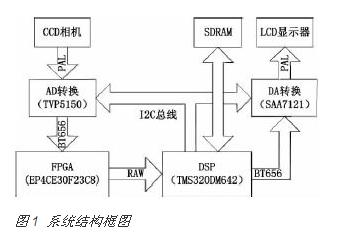如何使用FPGA进行图像实时处理系统的设计