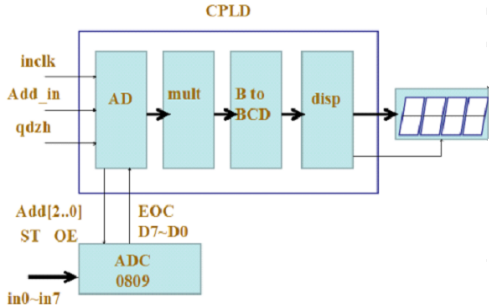 使用PC和MCU及FPGA的远程数据采集系统设计的论文资料免费下载