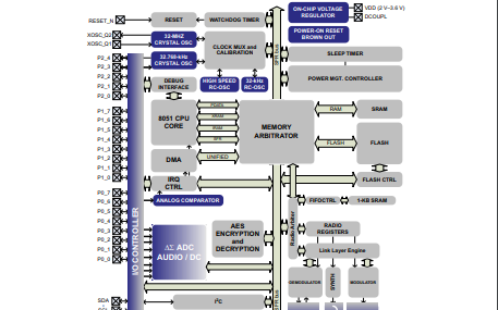 CC2541蓝牙低功耗芯片片上系统(SOC)解决方案数据手册免费下载