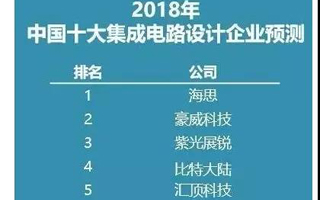 国内十大芯片设计公司最新排名,豪威跃居第二!