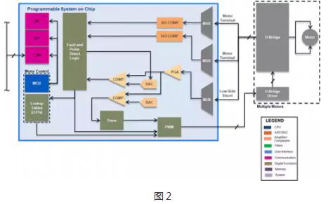 直流电源驱动电机的介绍和传感器与无传感器设计及控制BLDC线圈的概述