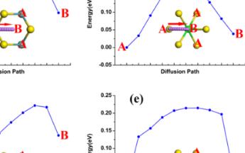 第一性原理计算在锂离子电池参数计算中的应用