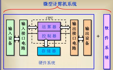 什么是单片机?AVR单片机原理及应用的详细资料概述