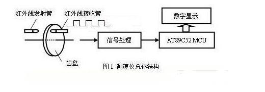 基于AT89C52单片机的转速测量仪设计