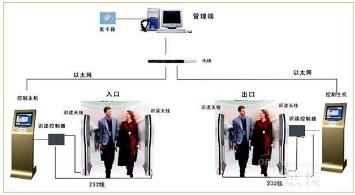 基于双频RFID技术的一种全新智能型签到系浅析