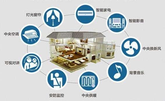 中国电信将成立智慧家庭分公司,进一步发力智慧家庭...