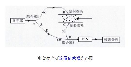 膏体输送管道流量计量装置的原理及设计