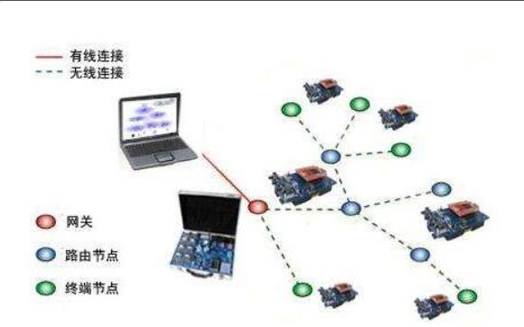 传感器网络系统的架构和网络节点的组成和功能详细资料概述