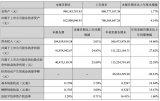 中颖电子发布《2018年第三季度报告》前三季度公...