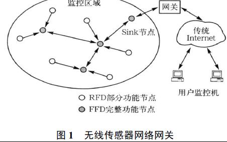 如何使用ARM与ZigBee进行嵌入式无线传感器网络网关的龙8国际娱乐网站资料概述