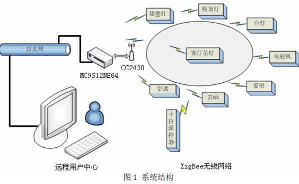 如何使用ZigBeelong88.vip龙8国际进行智能家居系统的龙8国际娱乐网站与实现的方案资料概述