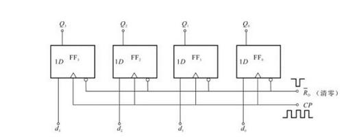 分享SNx4HC164八位移位寄存器引脚配置和功...