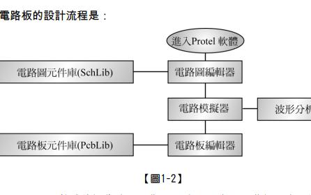 电路图设计软件Protel 99 SE使用教程免费下载
