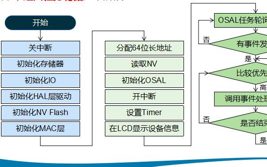 物联网教程之ZStack无线协议栈的详细资料概述