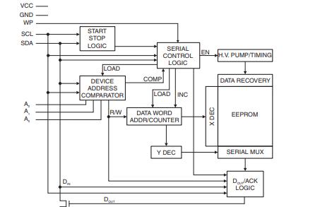 AT24C32D和AT24C64D可编程只读存储器的数据手册免费下载