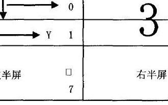点阵液晶显示屏SG12864—01D模块的控制与应用