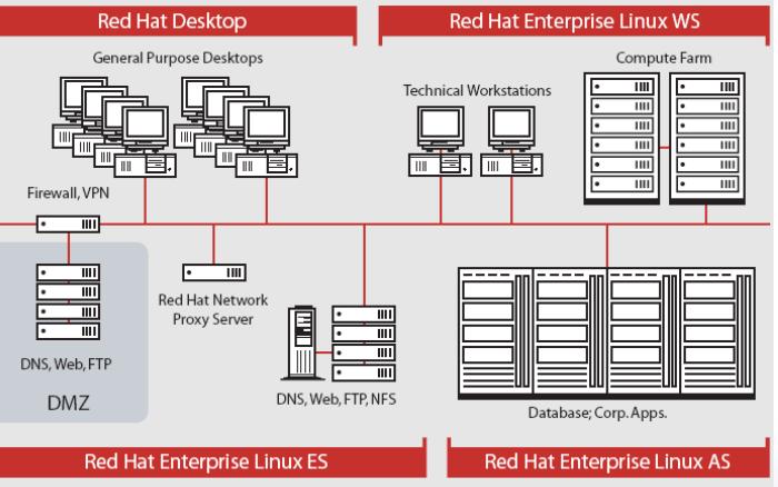 linux教程之Linux系统的安装与启动详细资料