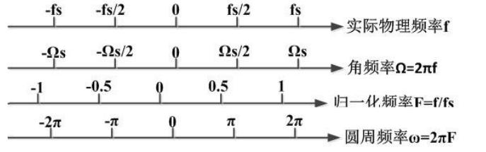 浅谈数字信号处理中的FFT频率与实际物理频率