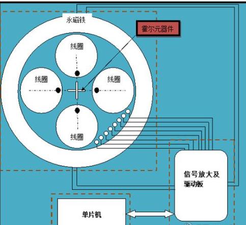 磁悬浮LED灯设计结构图和工作原理分析