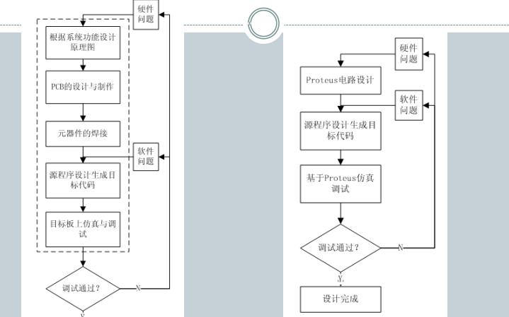 Keil C和Proteus结合使用的设计及开发实例详细资料说明