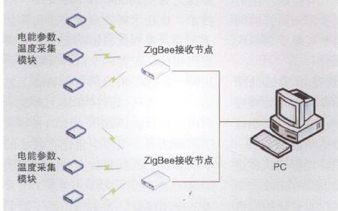 基于使用ZigBeelong88.vip龙8国际的低功耗电能参数无线监测系统的详细资料概述