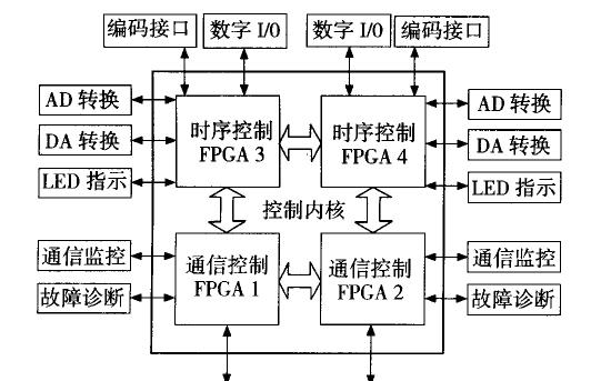 如何使用FPGA矩阵用于高速数据采集与控制系统的设计