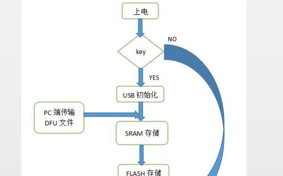 如何利用USB DFU来实现IAP功能的详细资料概述