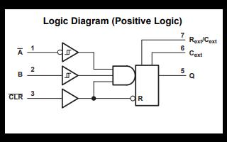 SN74LVC1G123稳定多谐振荡器的详细数据手册免费下载