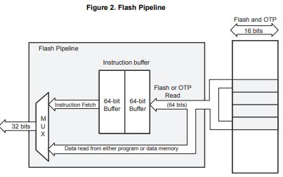 TMS320x2833x和2823x系统控制与中断参考指南的详细资料概述