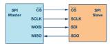 深入了解微控制器和外围IC之间使用最广泛的接口之...