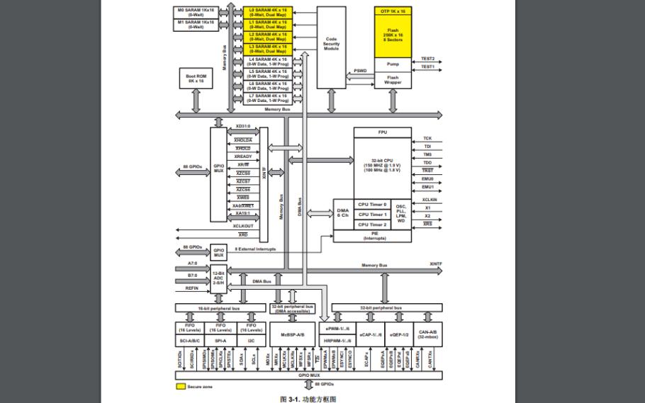 TMS320F2833X和TMS320F2823X数字信号控制器 (DSC)中文资料免费下载