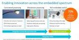 Arm宣布将其DesignStart项目进一步升...