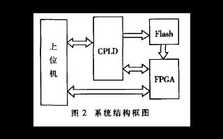 如何使用CPLD和Flas实现FPGA快速配置电路的设计