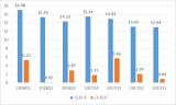 國內部分PCB上市企業陸續公布今年前三季業績