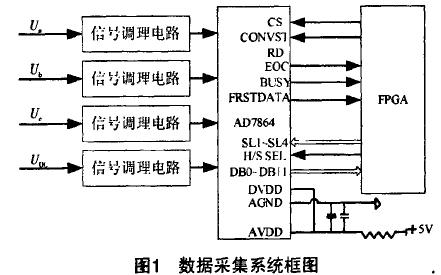 如何使用FPGA进行有源电力滤波器的高速数据采集系统设计资料概述