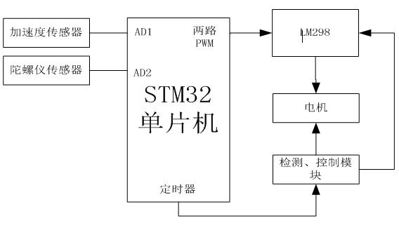 如何使用STM32单片机设计一个两轮自平衡小车
