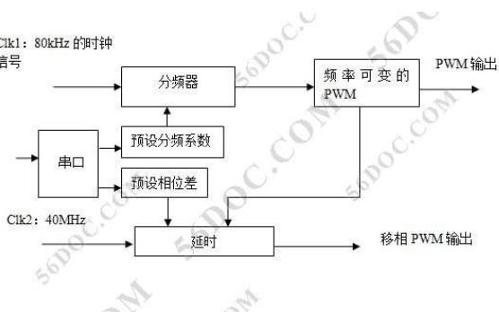基于FPGA的PWM波程序详细资料免费下载