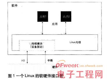 利用JTAG OCD加速Linux设备软件调试的...
