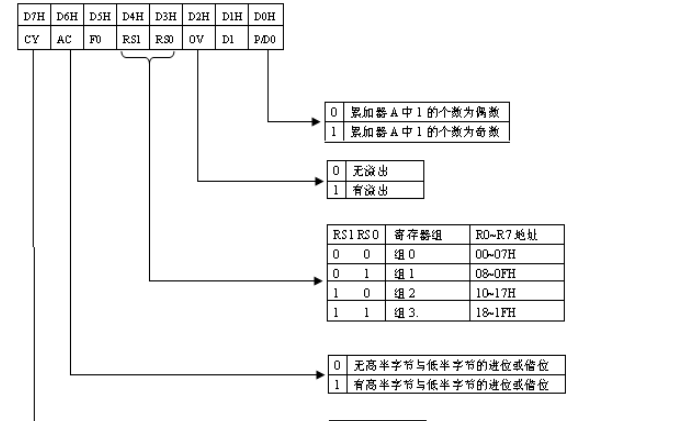MCS-51单片机的特殊寄存器详细资料表格和图解