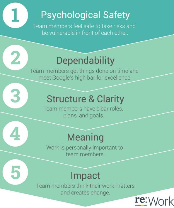 成功的团队都有这五大特征