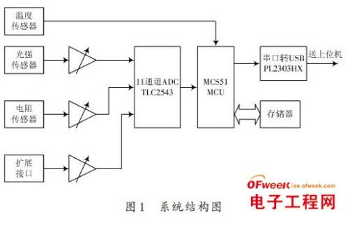 基于单片机在异形曲面在线检测系统中的应用设计