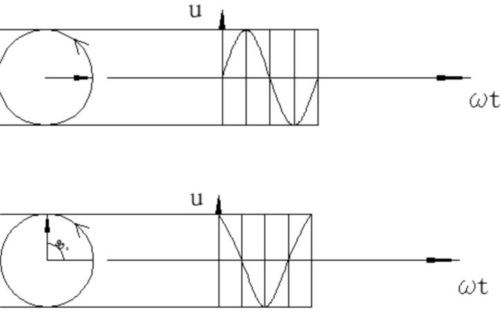 正弦量初相位演示原理图详细资料分析