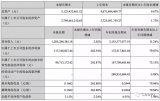 莱宝高科发布《2018年第三季度报告》实现营业收入31.55亿元