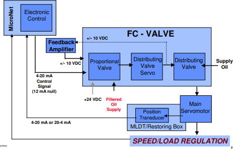 FC系列阀的主要分配阀详细资料概述