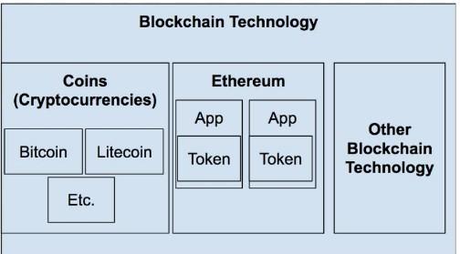 加密货币的核心技术是区块链