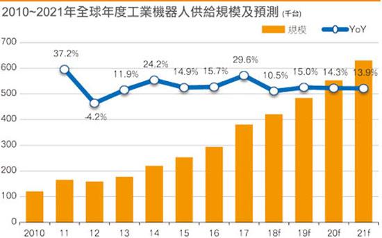 2019年工业long88市场成长将再次回升 预计至2021年將平均每年成長14%