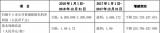 中兴通讯最新消息:中兴亏损72.6亿元 8月订单创历史新高